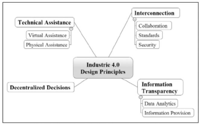Design Principles for Industrie 4.0 Scenarios